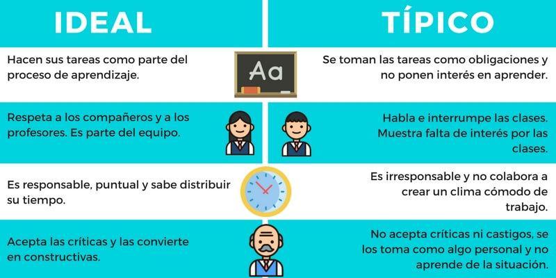 Perfil del alumno ideal