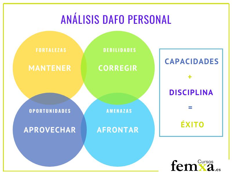 análisis DAFO profesional para mejorar en el autoconocimiento