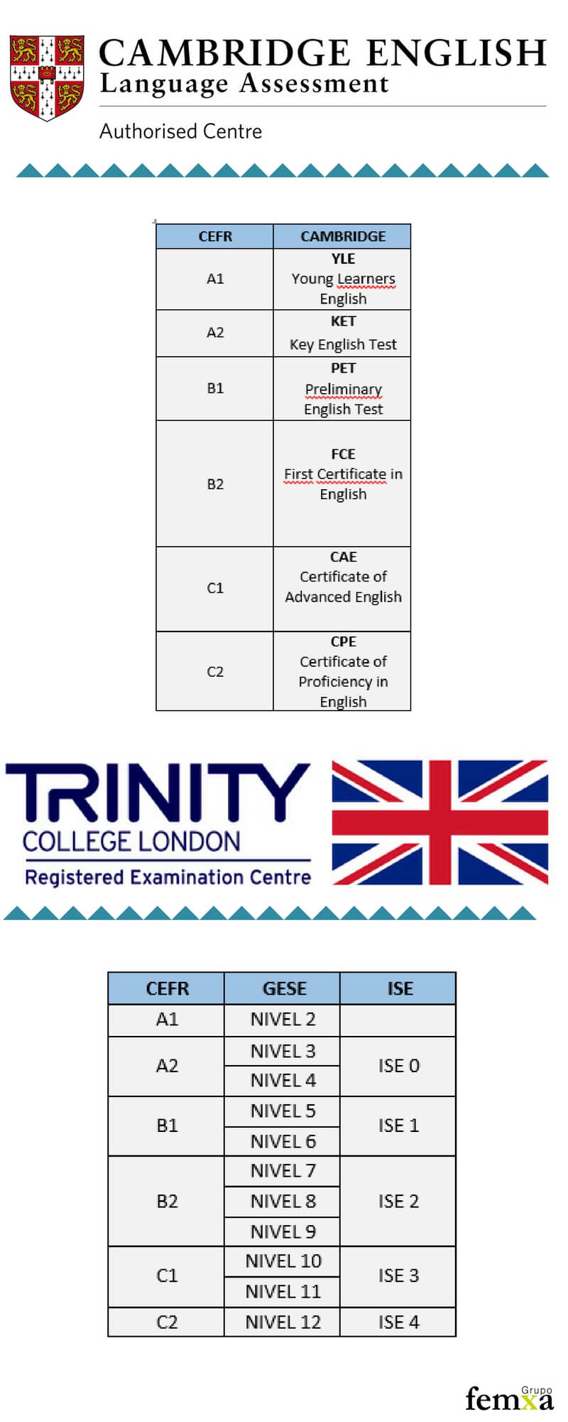 Certificado inglés Cambridge