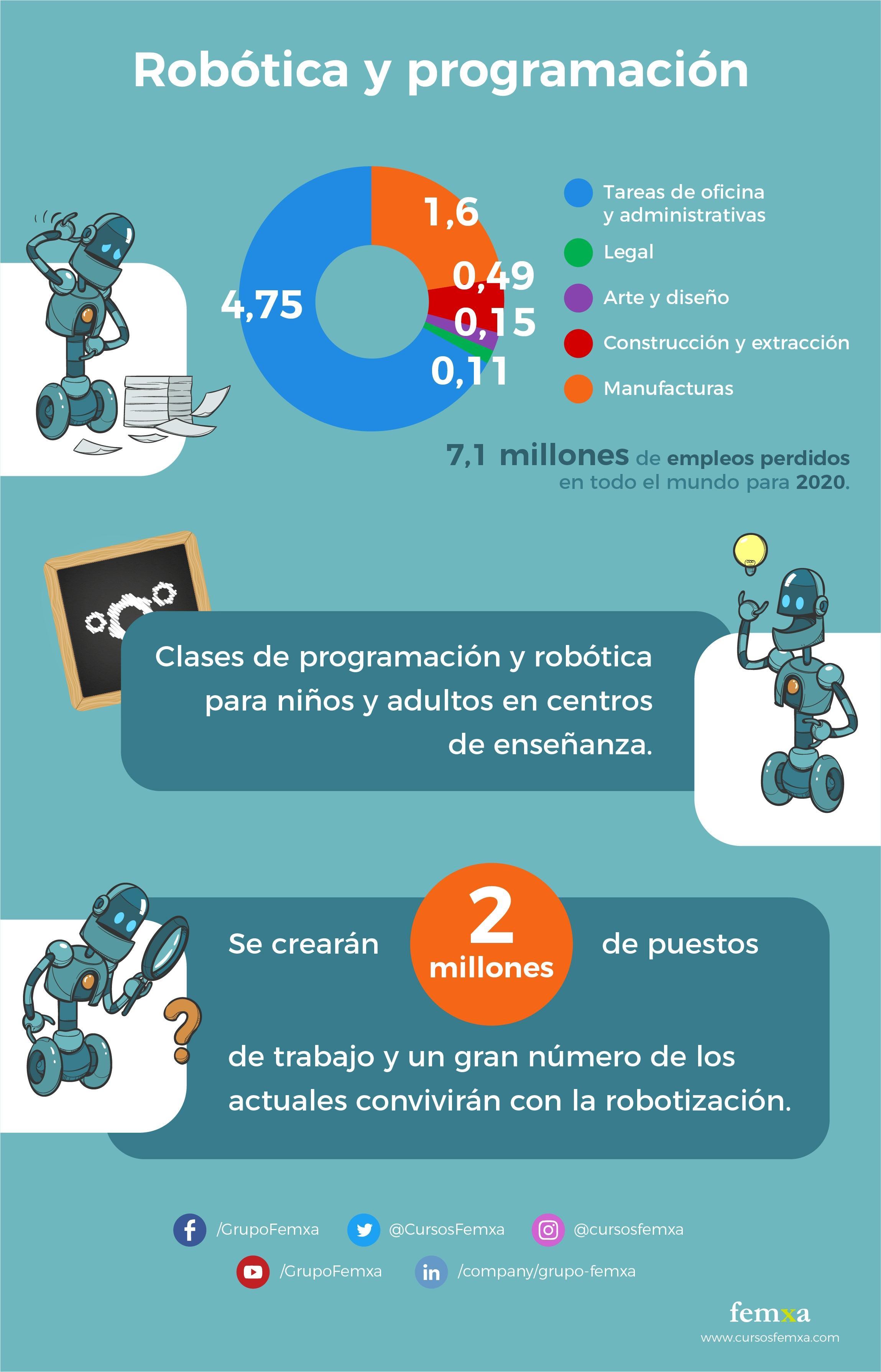 Infografía robótica y programación