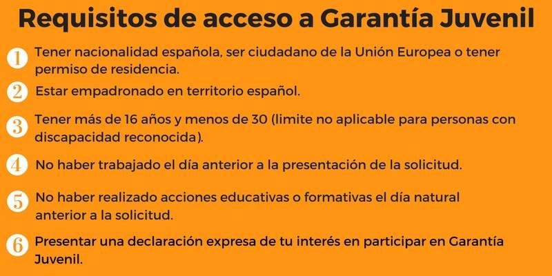 Requisitos de acceso a Garantía Juvenil