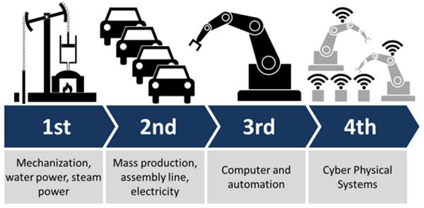 La cuarta revolución industrial trae consigo nuevas técnicas de almacén