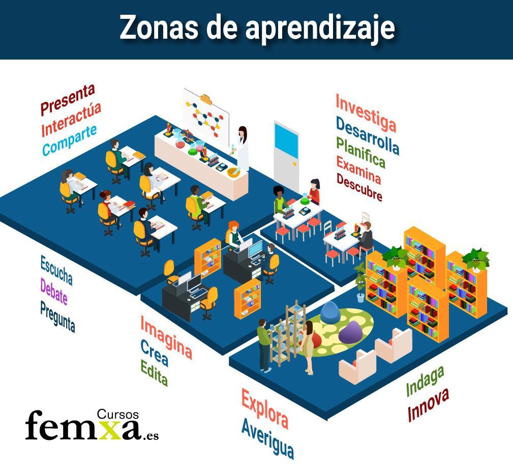 infografía sobre el aula del futuro