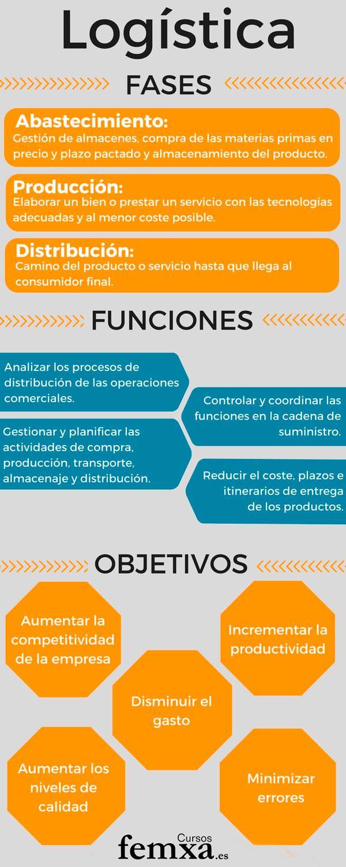 Fases y funciones de la gestión logística