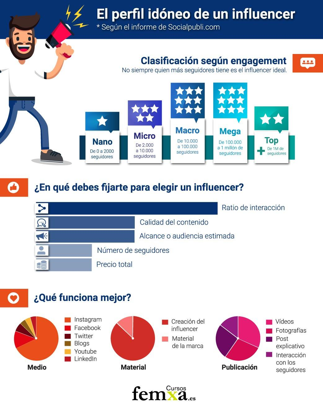 Infografía marketing de influencers