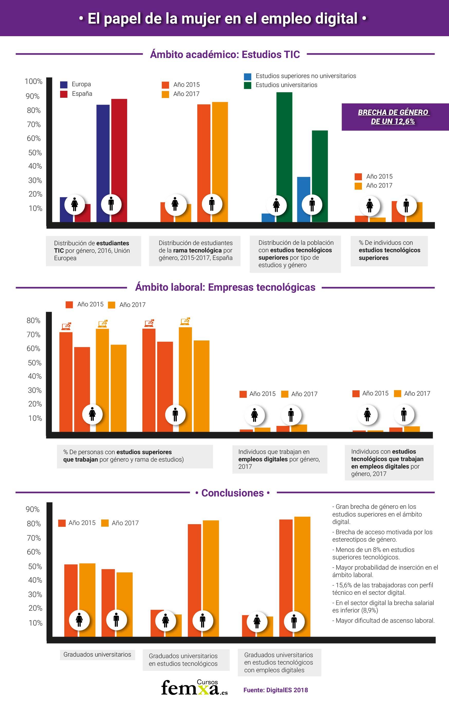 Infografía el papel de la mujer en el empleo digital