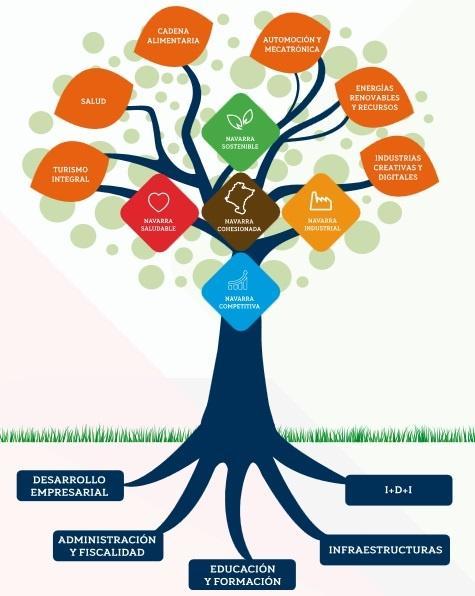 Objetivos desarrollo negocios en Navarra