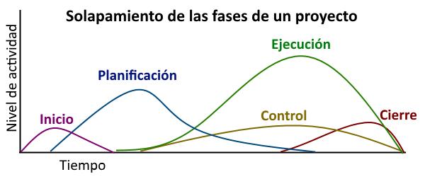 gráfico que indica cómo solapan las fases de gestión de proyectos