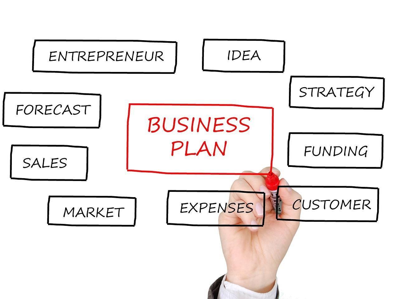 Business plan o plan de negocio