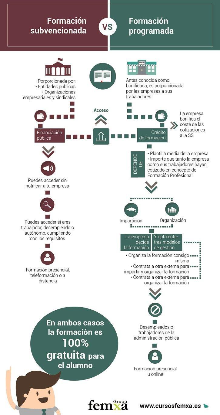 Infografía diferenciando formación subvencionada y bonificada o programada