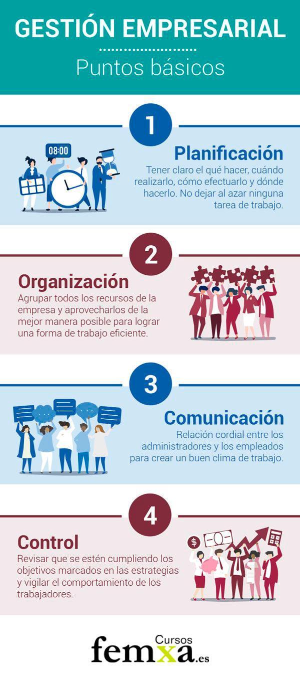 Infografía sobre los 4 puntos básicos de la gestión empresarial