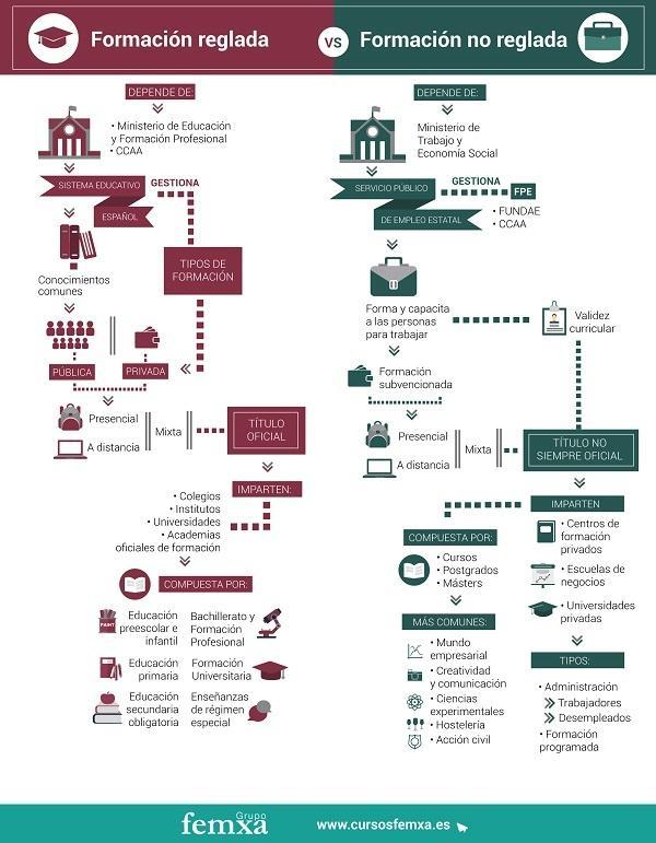 Infografía Formación reglada vs no reglada