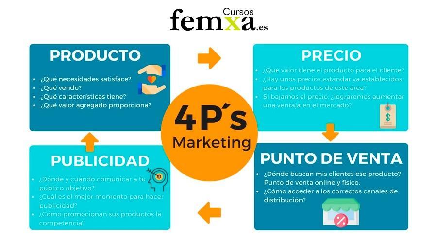 infografía sobre las 4 p del marketing