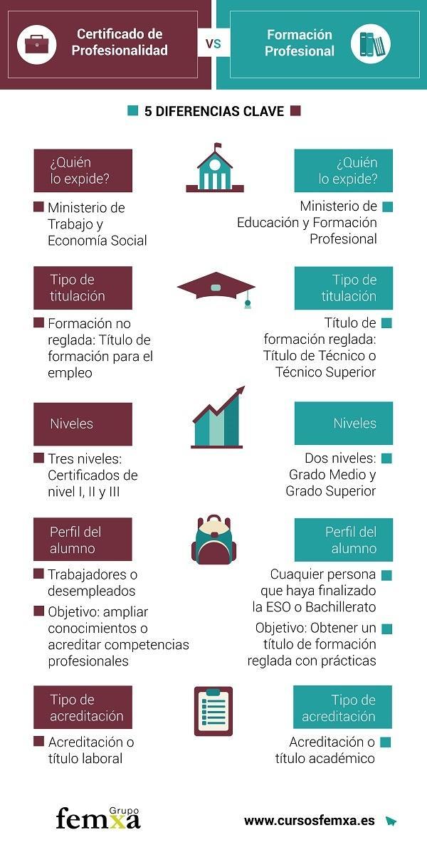 infografía Certificados de Profesionalidad vs Formación Profesional