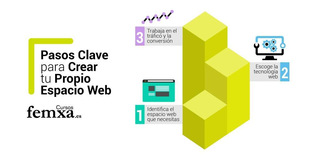 Pasos clave para crear tu propio espacio web