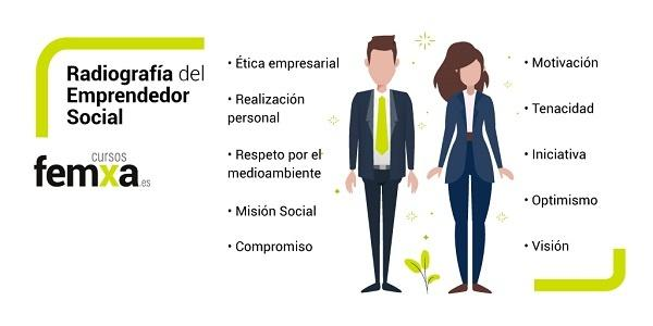 radiografía del emprendedor social
