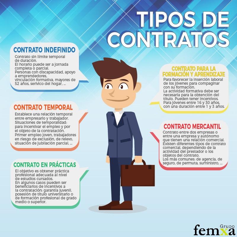Infografía tipos de contratos