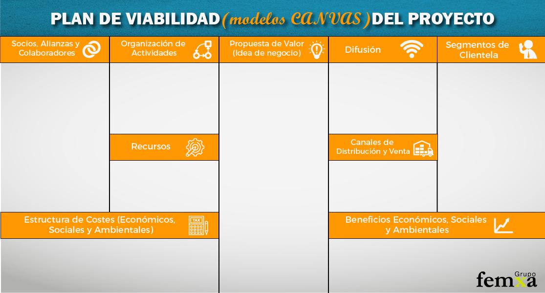 plan de viabilidad modelo canva